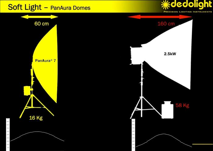 Con la mitad de consumo y menos de 1/3 del peso de las restantes soluciones del mercado, la PanAura 7 proporciona una salida de luz muy superior.
