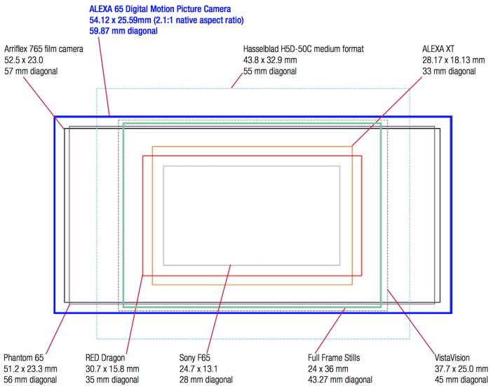Comparación de tamaños de sensor entre la nueva ARRI ALEXA 65 y otros modelos y estándares del mercado.