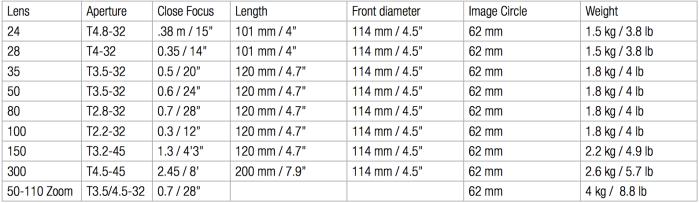 La gama de ópticas ALEXA 65/HC actual y sus características. Tanto el número de objetivos fijos como de zoos aumentará progresivamente.