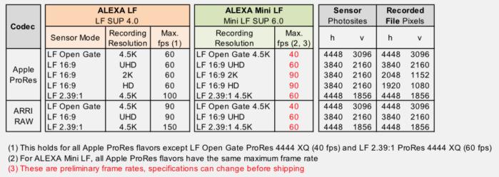 Comparativa entre velocidades máximas de grabación en la ALEXA LF y la ALEXA Mini LF.